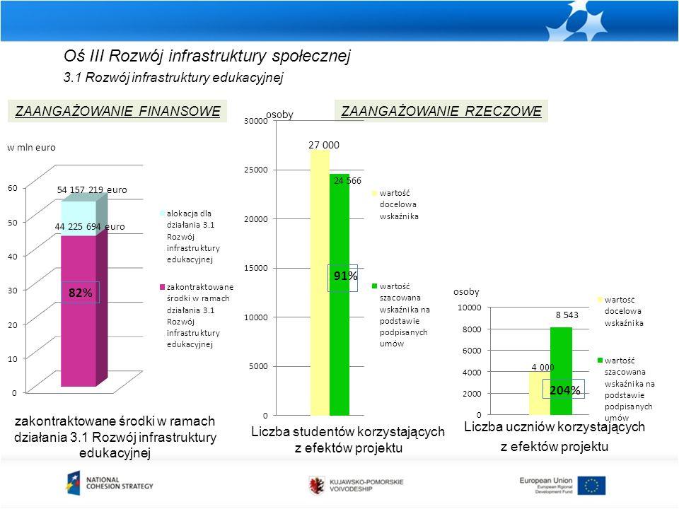 Oś III Rozwój infrastruktury społecznej 3.1 Rozwój infrastruktury edukacyjnej zakontraktowane środki w ramach działania 3.1 Rozwój infrastruktury eduk