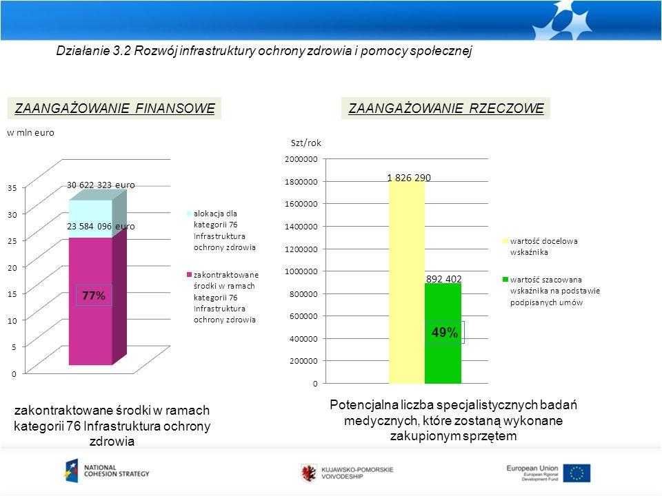 Działanie 3.2 Rozwój infrastruktury ochrony zdrowia i pomocy społecznej zakontraktowane środki w ramach kategorii 76 Infrastruktura ochrony zdrowia ZAANGAŻOWANIE FINANSOWEZAANGAŻOWANIE RZECZOWE Potencjalna liczba specjalistycznych badań medycznych, które zostaną wykonane zakupionym sprzętem w mln euro Szt/rok 49%
