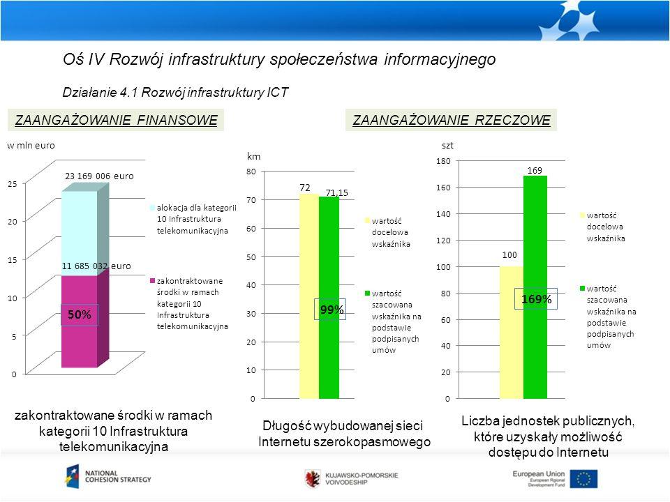 Oś IV Rozwój infrastruktury społeczeństwa informacyjnego Działanie 4.1 Rozwój infrastruktury ICT zakontraktowane środki w ramach kategorii 10 Infrastruktura telekomunikacyjna ZAANGAŻOWANIE FINANSOWEZAANGAŻOWANIE RZECZOWE Długość wybudowanej sieci Internetu szerokopasmowego Liczba jednostek publicznych, które uzyskały możliwość dostępu do Internetu km szt
