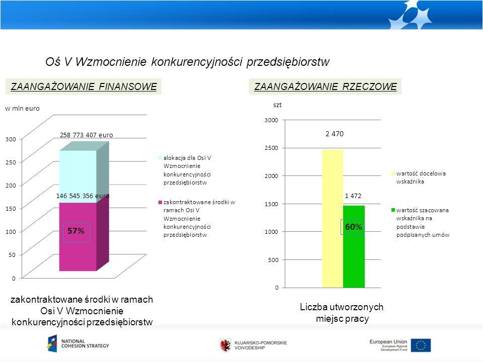 Oś V Wzmocnienie konkurencyjności przedsiębiorstw zakontraktowane środki w ramach Osi V Wzmocnienie konkurencyjności przedsiębiorstw ZAANGAŻOWANIE FINANSOWEZAANGAŻOWANIE RZECZOWE Liczba utworzonych miejsc pracy szt