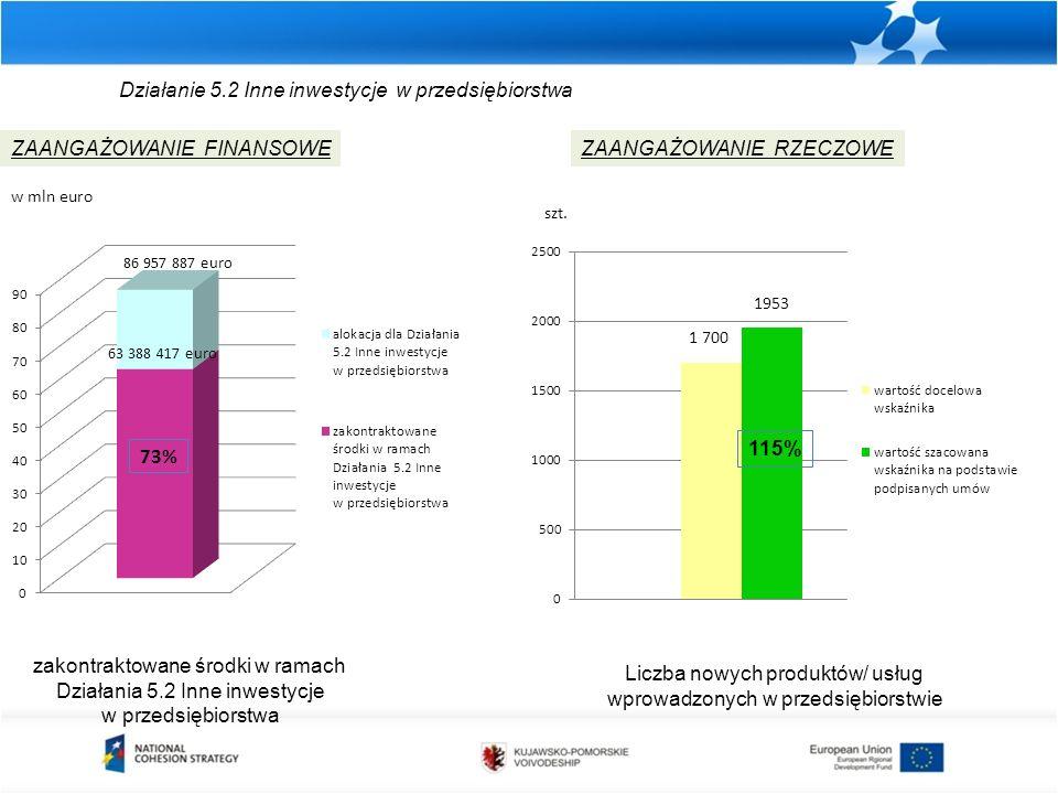 Działanie 5.2 Inne inwestycje w przedsiębiorstwa zakontraktowane środki w ramach Działania 5.2 Inne inwestycje w przedsiębiorstwa ZAANGAŻOWANIE FINANS