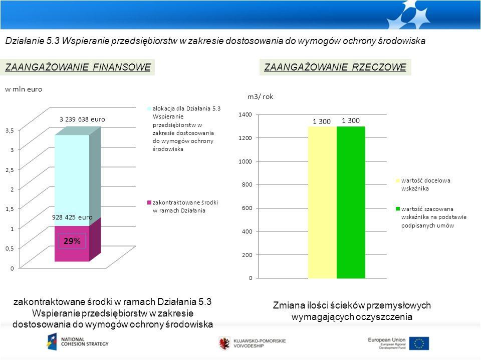 Działanie 5.3 Wspieranie przedsiębiorstw w zakresie dostosowania do wymogów ochrony środowiska zakontraktowane środki w ramach Działania 5.3 Wspierani