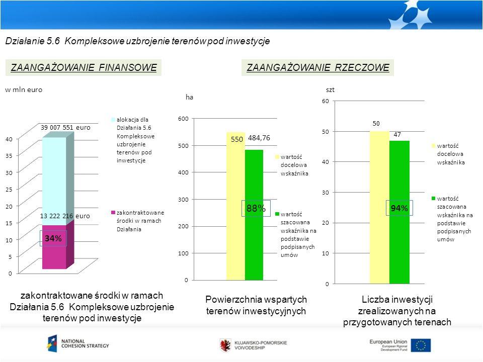 Działanie 5.6 Kompleksowe uzbrojenie terenów pod inwestycje zakontraktowane środki w ramach Działania 5.6 Kompleksowe uzbrojenie terenów pod inwestycje ZAANGAŻOWANIE FINANSOWEZAANGAŻOWANIE RZECZOWE w mln euro Powierzchnia wspartych terenów inwestycyjnych ha 88% Liczba inwestycji zrealizowanych na przygotowanych terenach szt