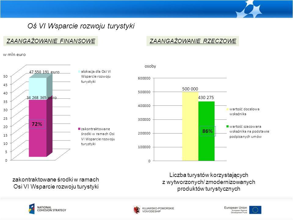 zakontraktowane środki w ramach Osi VI Wsparcie rozwoju turystyki ZAANGAŻOWANIE FINANSOWEZAANGAŻOWANIE RZECZOWE w mln euro osoby Liczba turystów korzystających z wytworzonych/ zmodernizowanych produktów turystycznych Oś VI Wsparcie rozwoju turystyki 86%