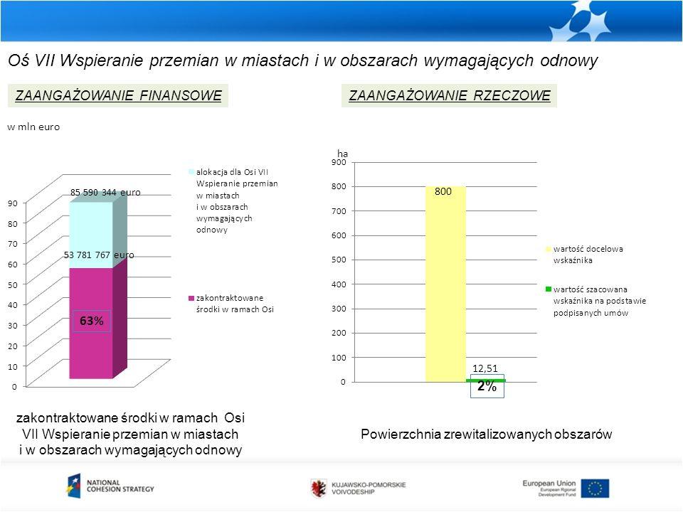 zakontraktowane środki w ramach Osi VII Wspieranie przemian w miastach i w obszarach wymagających odnowy ZAANGAŻOWANIE FINANSOWEZAANGAŻOWANIE RZECZOWE w mln euro ha Powierzchnia zrewitalizowanych obszarów Oś VII Wspieranie przemian w miastach i w obszarach wymagających odnowy 63%