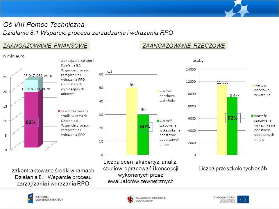zakontraktowane środki w ramach Działania 8.1 Wsparcie procesu zarządzania i wdrażania RPO ZAANGAŻOWANIE FINANSOWEZAANGAŻOWANIE RZECZOWE w mln euro sz