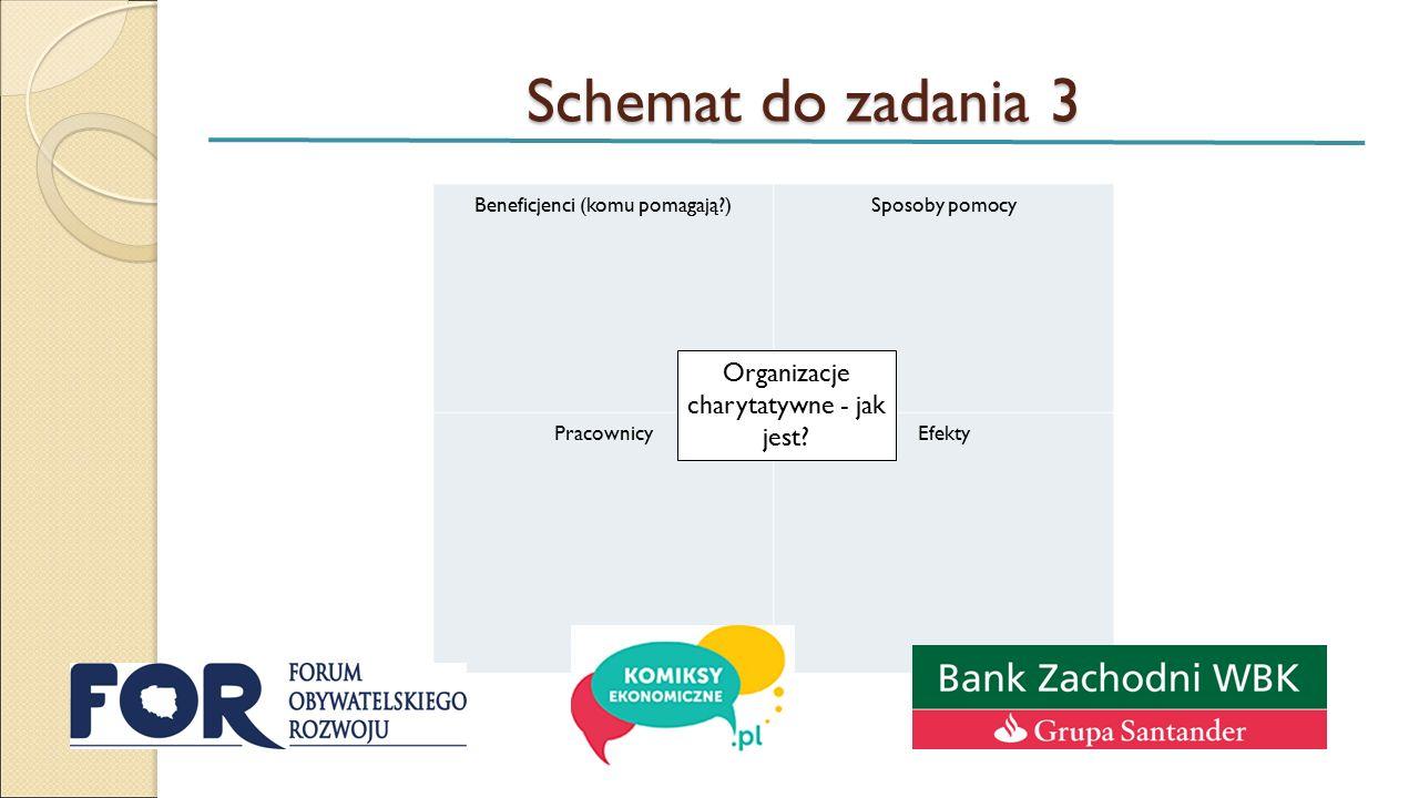Schemat do zadania 3 Beneficjenci (komu pomagają?) Sposoby pomocy Pracownicy Efekty Organizacje charytatywne - jak jest?