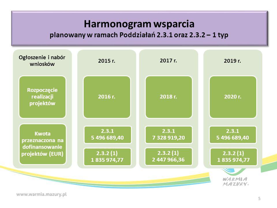 Harmonogram wsparcia planowany w ramach Poddziałań 2.3.1 oraz 2.3.2 – 1 typ Harmonogram wsparcia planowany w ramach Poddziałań 2.3.1 oraz 2.3.2 – 1 typ Ogłoszenie i nabór wniosków Rozpoczęcie realizacji projektów Kwota przeznaczona na dofinansowanie projektów (EUR) 2015 r.