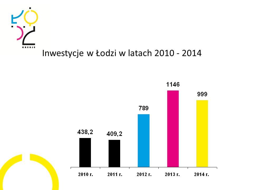 Inwestycje w Łodzi w latach 2010 - 2014