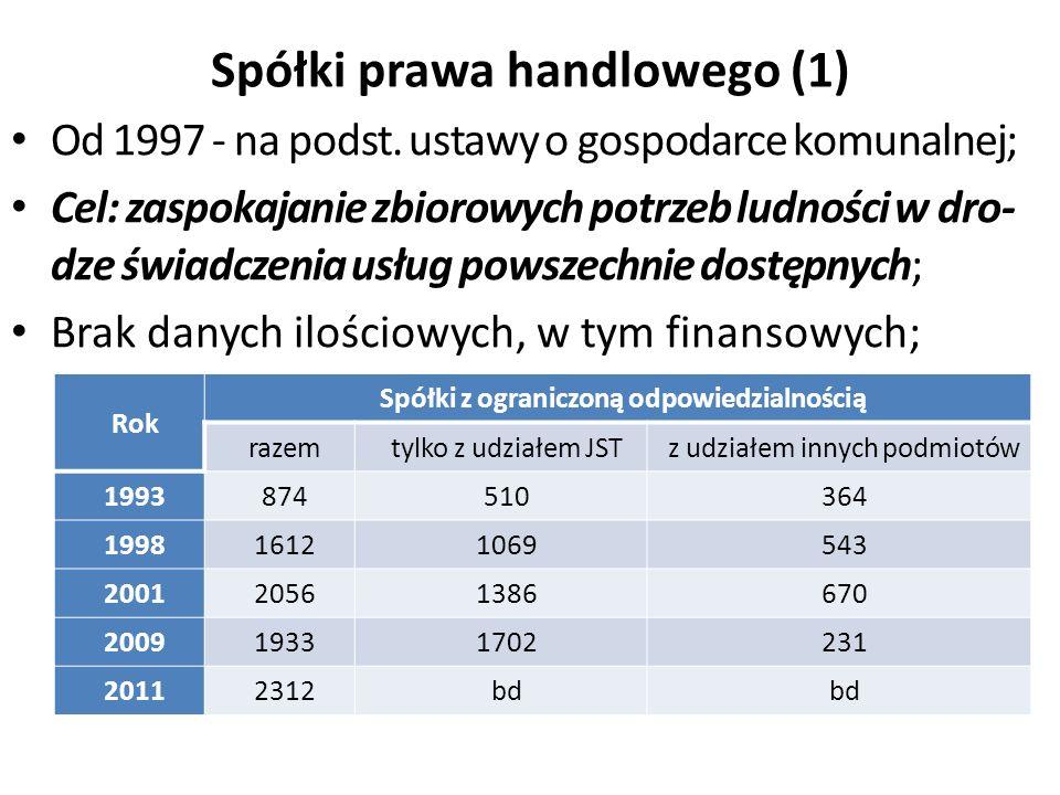 Spółki prawa handlowego (1) Od 1997 - na podst.