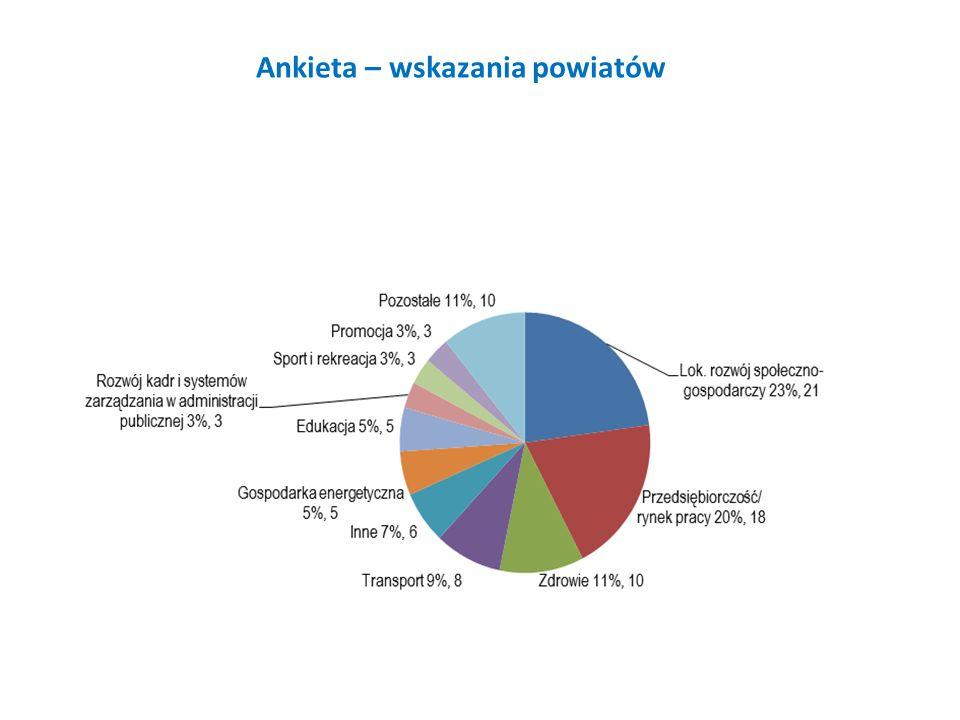 Ankieta – wskazania powiatów