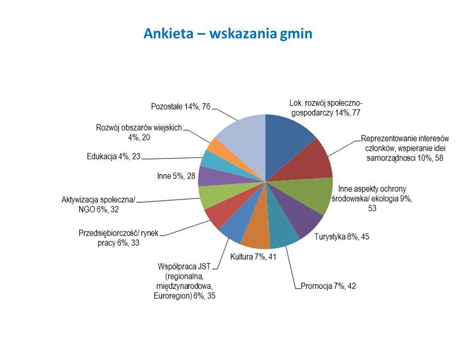 Ankieta – wskazania gmin
