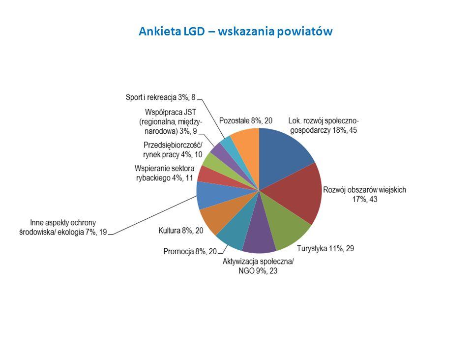 Ankieta LGD – wskazania powiatów
