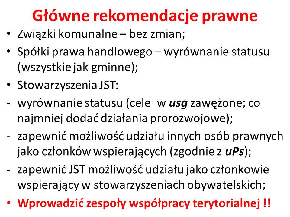 Główne rekomendacje prawne Związki komunalne – bez zmian; Spółki prawa handlowego – wyrównanie statusu (wszystkie jak gminne); Stowarzyszenia JST: -wyrównanie statusu (cele w usg zawężone; co najmniej dodać działania prorozwojowe); -zapewnić możliwość udziału innych osób prawnych jako członków wspierających (zgodnie z uPs); -zapewnić JST możliwość udziału jako członkowie wspierający w stowarzyszeniach obywatelskich; Wprowadzić zespoły współpracy terytorialnej !!