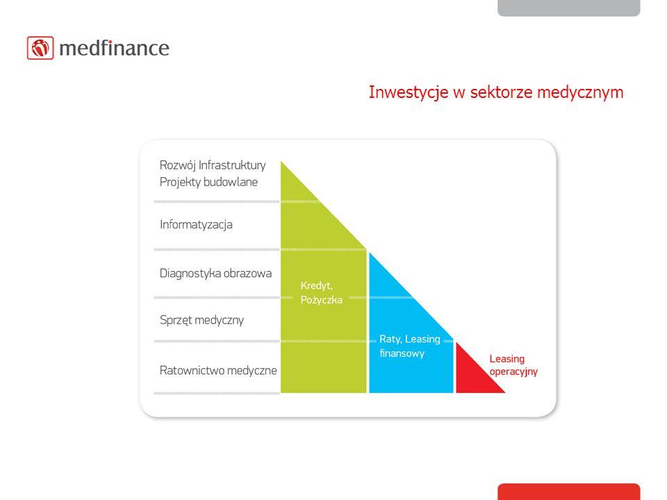 Inwestycje w sektorze medycznym