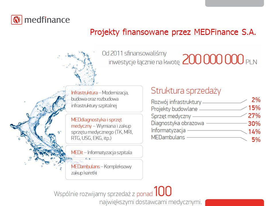 Projekty finansowane przez MEDFinance S.A.