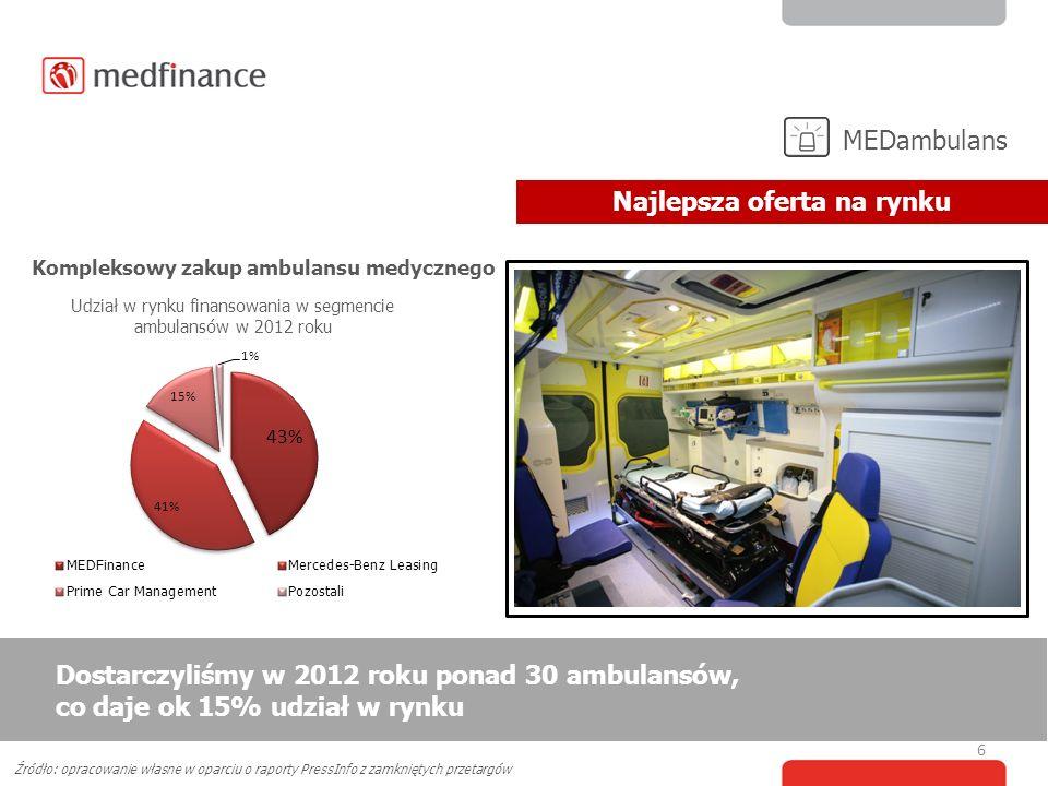 Źródło: opracowanie własne w oparciu o raporty PressInfo z zamkniętych przetargów Kompleksowy zakup ambulansu medycznego 6 Dostarczyliśmy w 2012 roku ponad 30 ambulansów, co daje ok 15% udział w rynku Najlepsza oferta na rynku MEDambulans