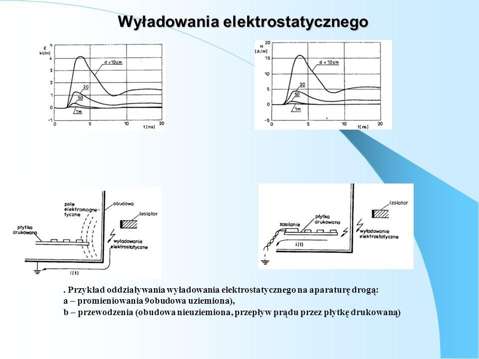 Wyładowania elektrostatycznego. Przykład oddziaływania wyładowania elektrostatycznego na aparaturę drogą: a – promieniowania 9obudowa uziemiona), b –
