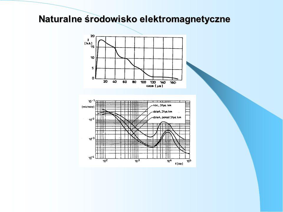 Naturalne środowisko elektromagnetyczne