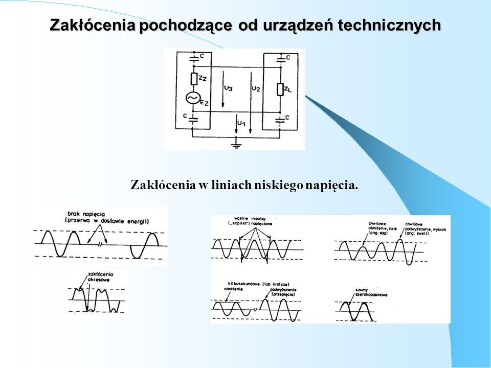 Charakterystyki częstotliwościowe zakłóceń a – osiedle mieszkanioweb – duży zakład przemysłowy