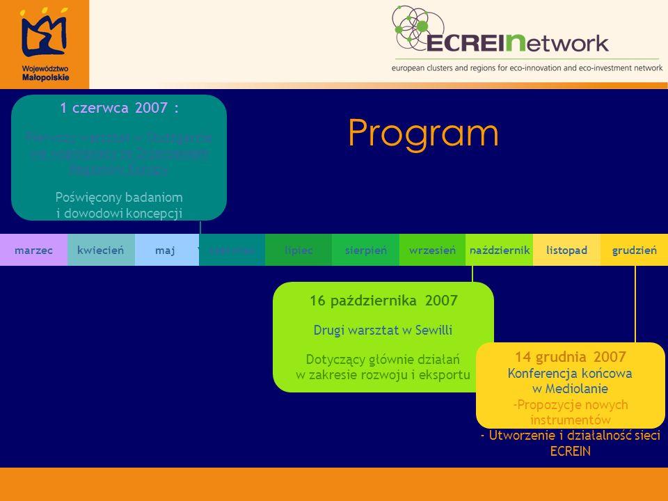marzecmajkwiecieńczerwieclipiecsierpieńwrzesieńpaździerniklistopadgrudzień 16 października 2007 Drugi warsztat w Sewilli Dotyczący głównie działań w zakresie rozwoju i eksportu 14 grudnia 2007 Konferencja końcowa w Mediolanie - -Propozycje nowych instrumentów - - Utworzenie i działalność sieci ECREIN 1 czerwca 2007 : Pierwszy warsztat w Stuttgarcie we współpracy ze Zrzeszeniem Regionów Europy Poświęcony badaniom i dowodowi koncepcji Program