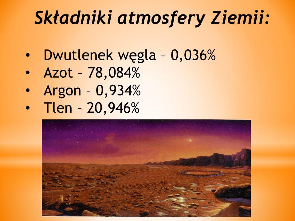 Składniki atmosfery Ziemii: Dwutlenek węgla – 0,036% Azot – 78,084% Argon – 0,934% Tlen – 20,946%