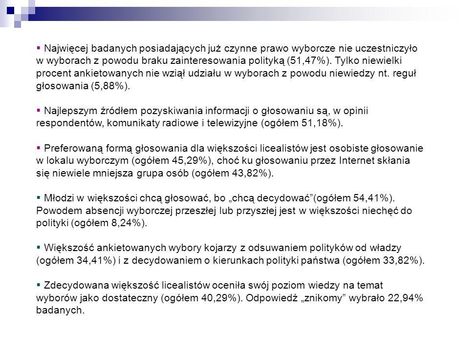  Najwięcej badanych posiadających już czynne prawo wyborcze nie uczestniczyło w wyborach z powodu braku zainteresowania polityką (51,47%). Tylko niew