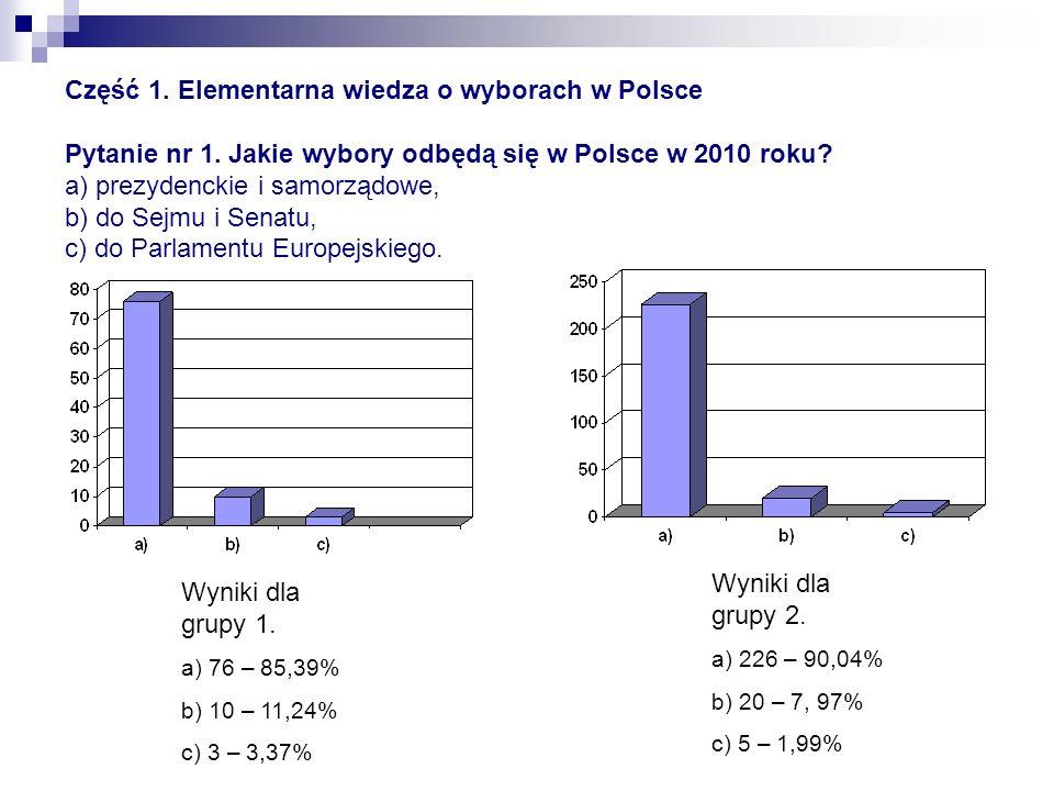 Część 1. Elementarna wiedza o wyborach w Polsce Pytanie nr 1. Jakie wybory odbędą się w Polsce w 2010 roku? a) prezydenckie i samorządowe, b) do Sejmu