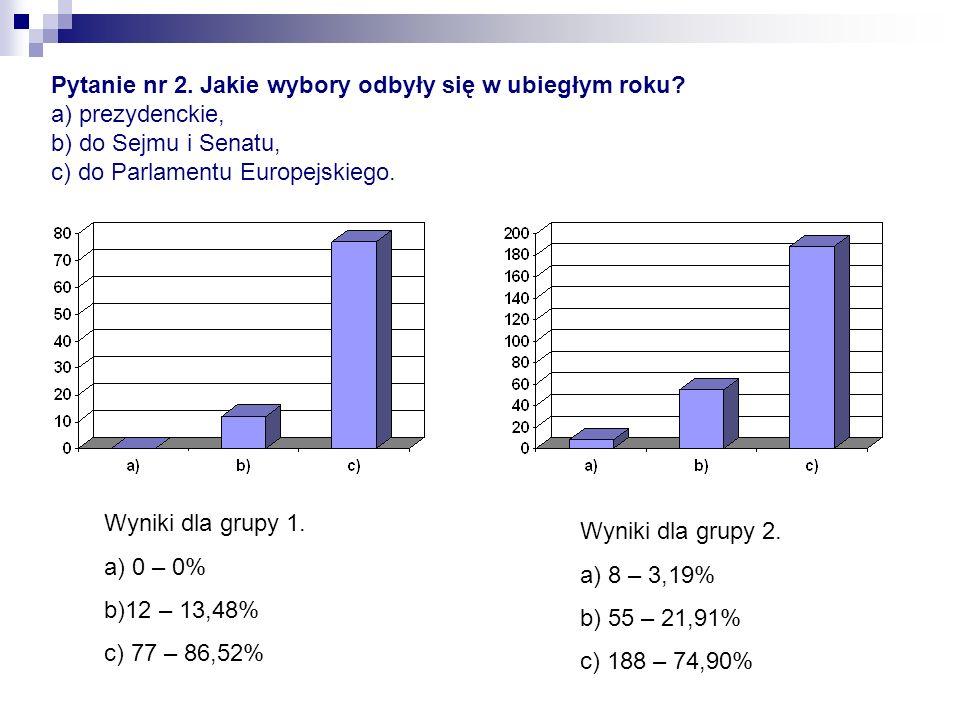 Pytanie nr 2. Jakie wybory odbyły się w ubiegłym roku? a) prezydenckie, b) do Sejmu i Senatu, c) do Parlamentu Europejskiego. Wyniki dla grupy 1. a) 0