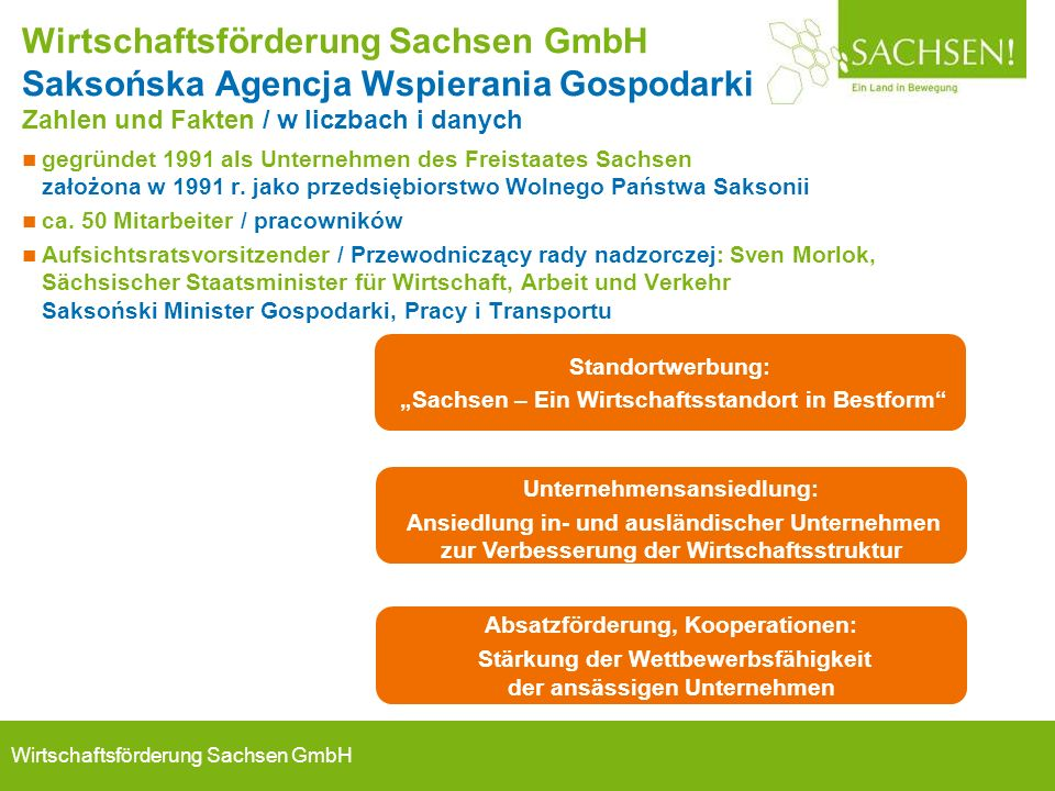 Wirtschaftsförderung Sachsen GmbH Wirtschaftsförderung Sachsen GmbH Saksońska Agencja Wspierania Gospodarki Zahlen und Fakten / w liczbach i danych gegründet 1991 als Unternehmen des Freistaates Sachsen założona w 1991 r.