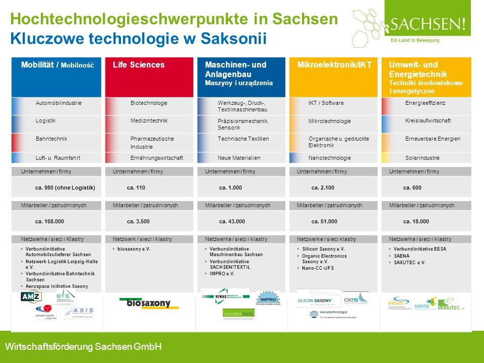 Wirtschaftsförderung Sachsen GmbH Quelle: WFS, 2012 Mobilität / Mobilność Life SciencesMaschinen- und Anlagenbau Maszyny i urządzenia Mikroelektronik/
