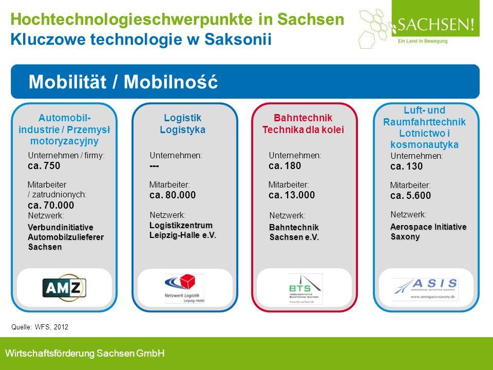 Wirtschaftsförderung Sachsen GmbH Unternehmen / firmy: ca. 750 Mitarbeiter / zatrudnionych: ca. 70.000 Netzwerk: Verbundinitiative Automobilzulieferer