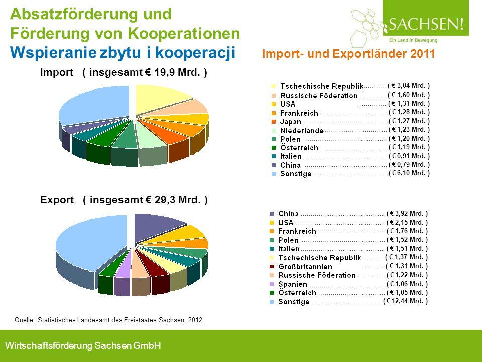 Wirtschaftsförderung Sachsen GmbH Import ( insgesamt € 19,9 Mrd. ) ……..... ( € 3,04 Mrd. ) ……………………………....... ( € 1,60 Mrd. )......……. ( € 1,31 Mrd. )