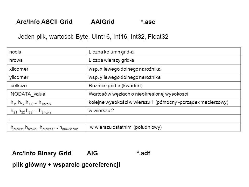 Arc/Info ASCII Grid AAIGrid *.asc ncolsLiczba kolumn grid-a nrowsLiczba wierszy grid-a xllcornerwsp.