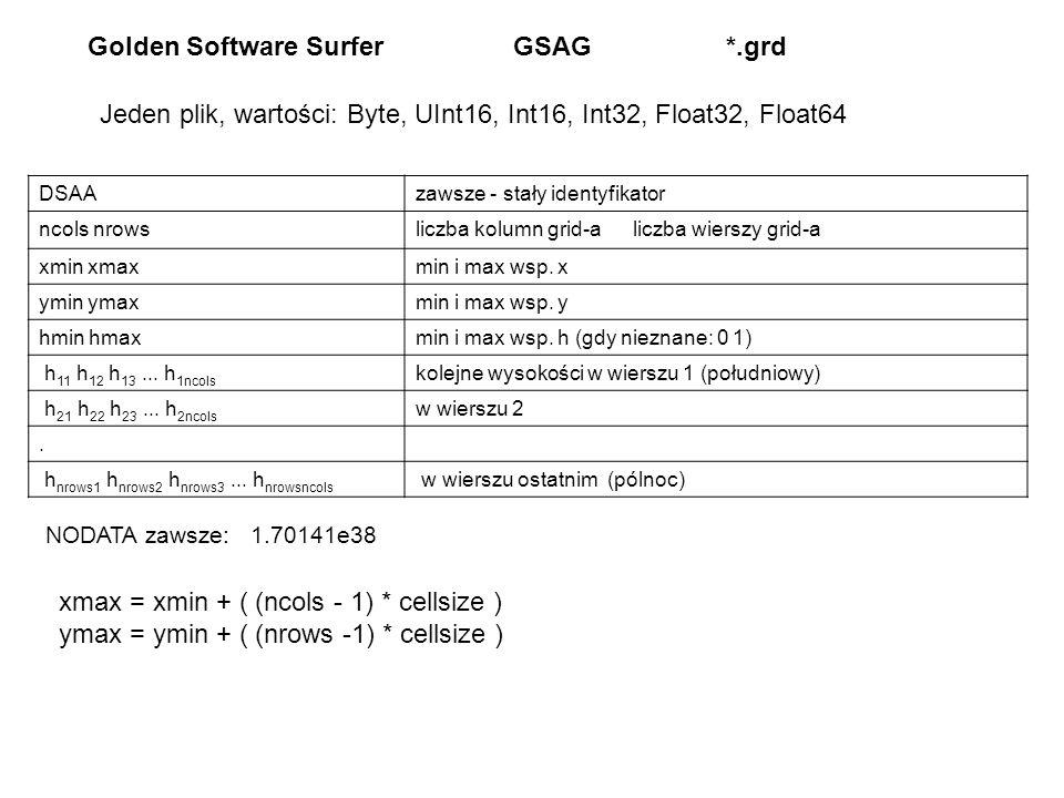 Golden Software Surfer GSAG *.grd DSAAzawsze - stały identyfikator ncols nrowsliczba kolumn grid-a liczba wierszy grid-a xmin xmaxmin i max wsp.
