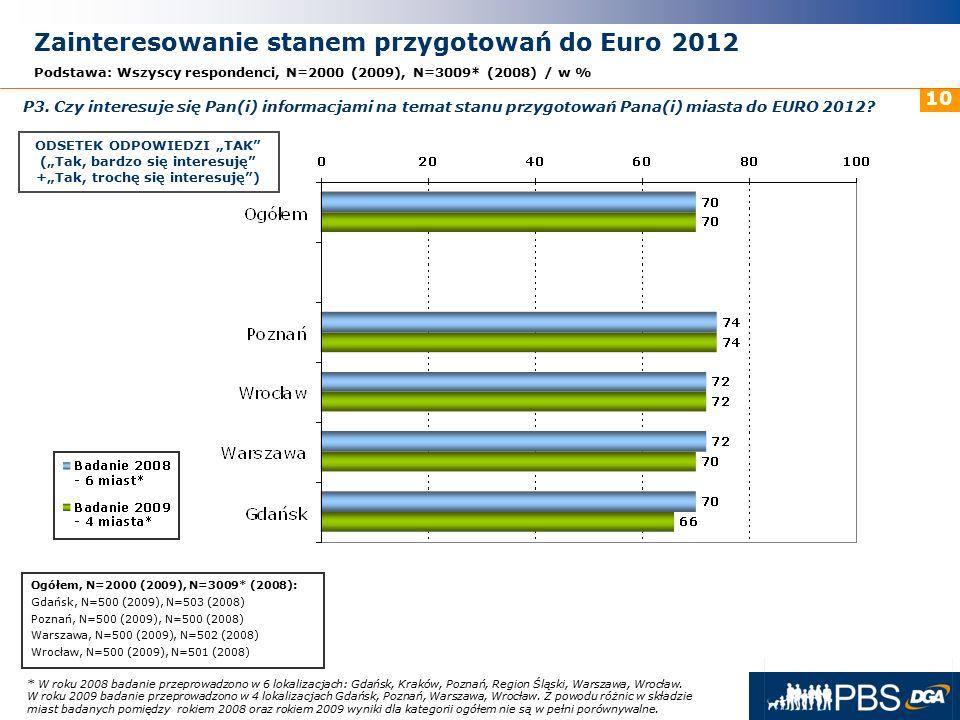 31 maja 2016r. 10 Zainteresowanie stanem przygotowań do Euro 2012 Podstawa: Wszyscy respondenci, N=2000 (2009), N=3009* (2008) / w % P3. Czy interesuj