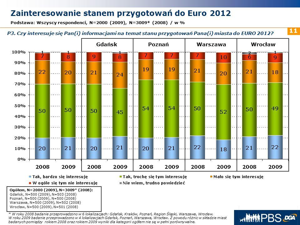 31 maja 2016r. 11 Zainteresowanie stanem przygotowań do Euro 2012 Podstawa: Wszyscy respondenci, N=2000 (2009), N=3009* (2008) / w % GdańskPoznańWarsz