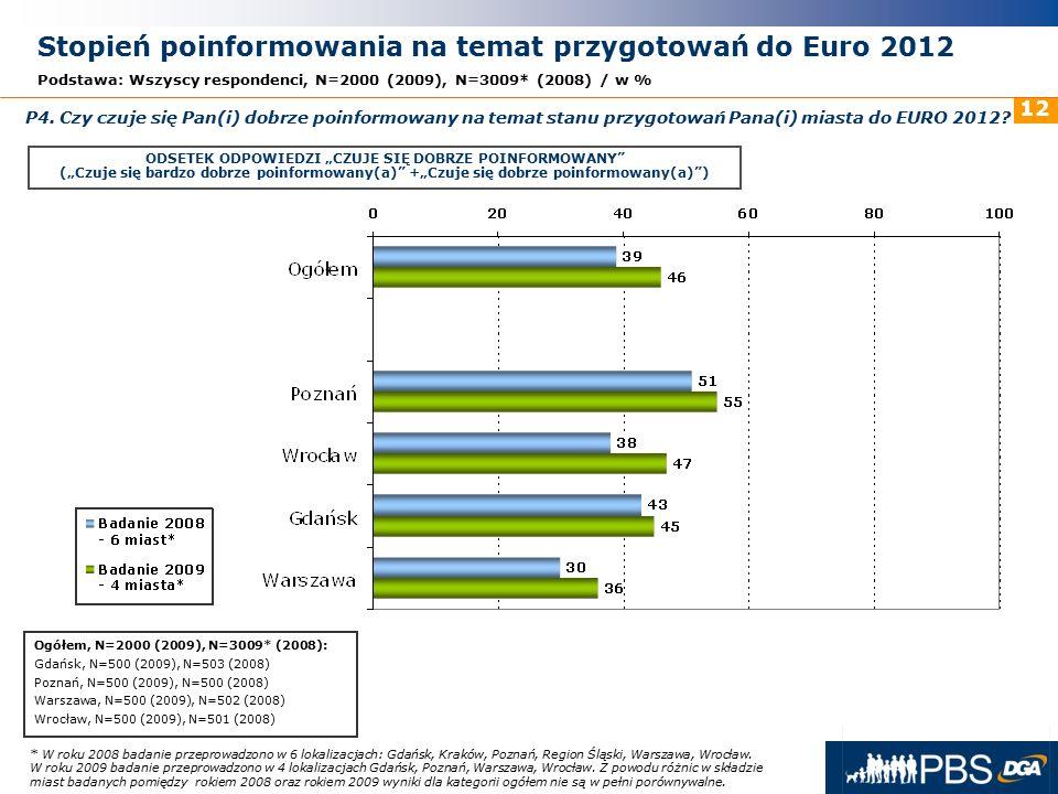 31 maja 2016r. 12 Stopień poinformowania na temat przygotowań do Euro 2012 Podstawa: Wszyscy respondenci, N=2000 (2009), N=3009* (2008) / w % P4. Czy