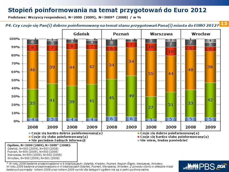 31 maja 2016r. 13 Stopień poinformowania na temat przygotowań do Euro 2012 Podstawa: Wszyscy respondenci, N=2000 (2009), N=3009* (2008) / w % GdańskPo