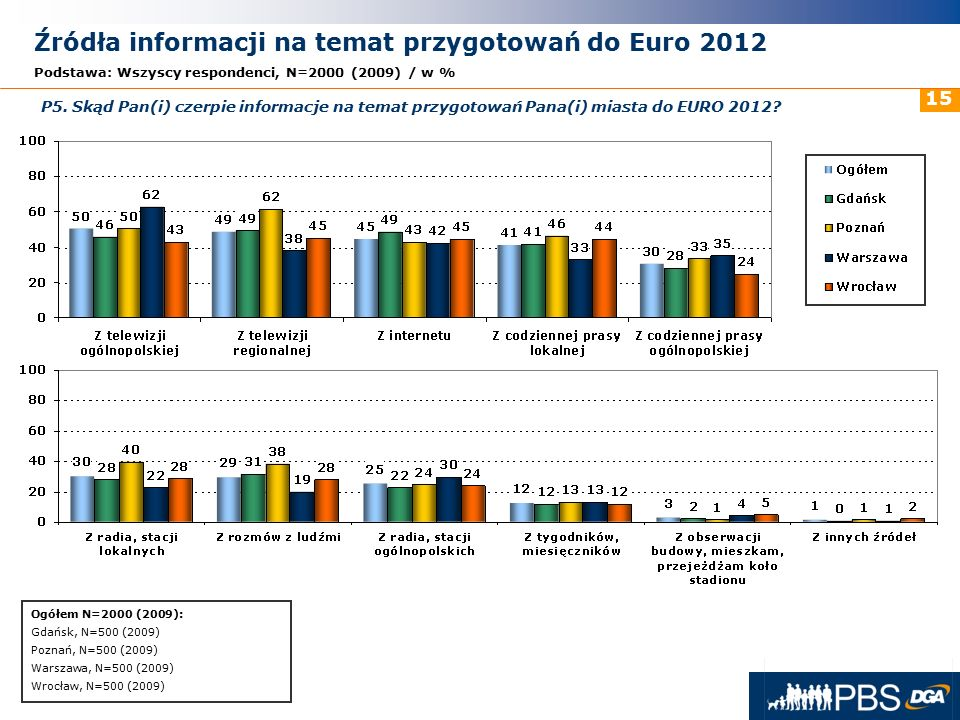 31 maja 2016r. 15 Źródła informacji na temat przygotowań do Euro 2012 Podstawa: Wszyscy respondenci, N=2000 (2009) / w % P5. Skąd Pan(i) czerpie infor