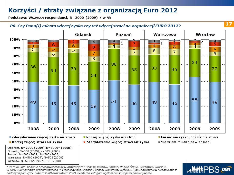 31 maja 2016r. 17 Korzyści / straty związane z organizacją Euro 2012 Podstawa: Wszyscy respondenci, N=2000 (2009) / w % GdańskPoznańWarszawaWrocław P6