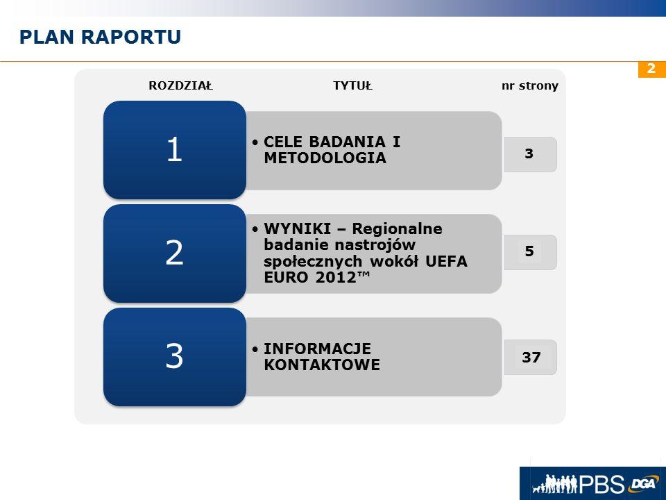 31 maja 2016r. 2 PLAN RAPORTU CELE BADANIA I METODOLOGIA 1 WYNIKI – Regionalne badanie nastrojów społecznych wokół UEFA EURO 2012™ 2 INFORMACJE KONTAK