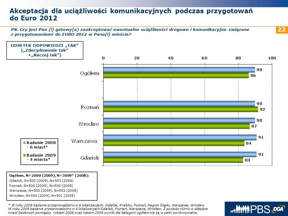 31 maja 2016r. 22 * W roku 2008 badanie przeprowadzono w 6 lokalizacjach: Gdańsk, Kraków, Poznań, Region Śląski, Warszawa, Wrocław. W roku 2009 badani
