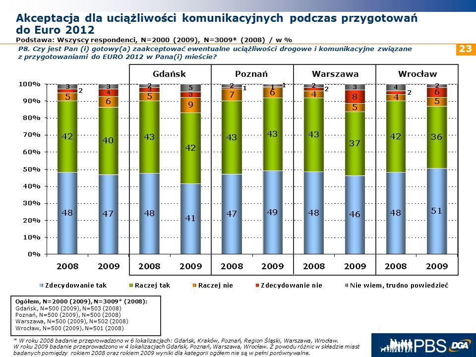 31 maja 2016r. 23 Akceptacja dla uciążliwości komunikacyjnych podczas przygotowań do Euro 2012 Podstawa: Wszyscy respondenci, N=2000 (2009), N=3009* (