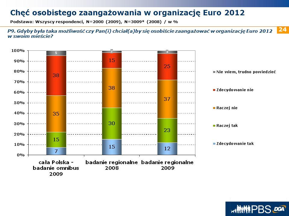 31 maja 2016r. 24 Chęć osobistego zaangażowania w organizację Euro 2012 Podstawa: Wszyscy respondenci, N=2000 (2009), N=3009* (2008) / w % P9. Gdyby b