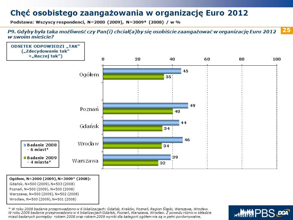 31 maja 2016r. 25 * W roku 2008 badanie przeprowadzono w 6 lokalizacjach: Gdańsk, Kraków, Poznań, Region Śląski, Warszawa, Wrocław. W roku 2009 badani
