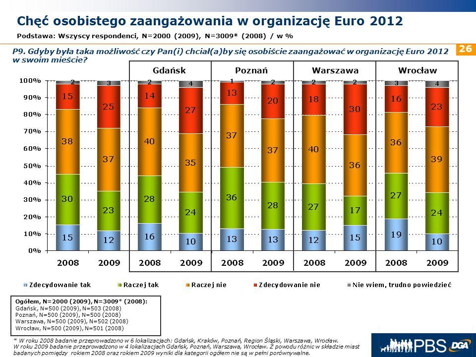 31 maja 2016r. 26 GdańskPoznańWarszawaWrocław * W roku 2008 badanie przeprowadzono w 6 lokalizacjach: Gdańsk, Kraków, Poznań, Region Śląski, Warszawa,