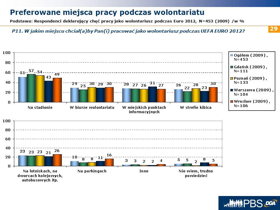31 maja 2016r. 29 Preferowane miejsca pracy podczas wolontariatu Podstawa: Respondenci deklarujący chęć pracy jako wolontariusz podczas Euro 2012, N=4