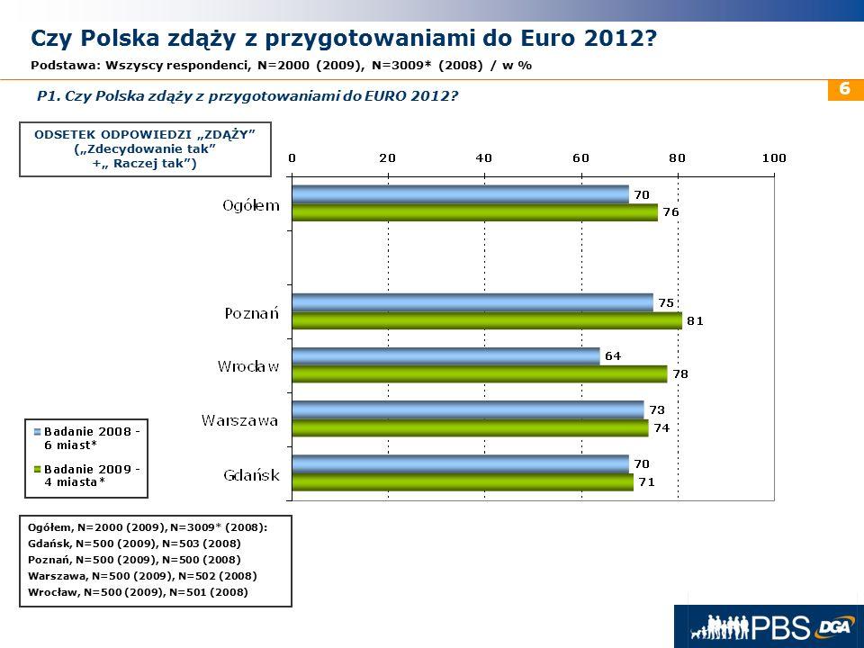 31 maja 2016r. 6 Czy Polska zdąży z przygotowaniami do Euro 2012? Podstawa: Wszyscy respondenci, N=2000 (2009), N=3009* (2008) / w % Ogółem, N=2000 (2