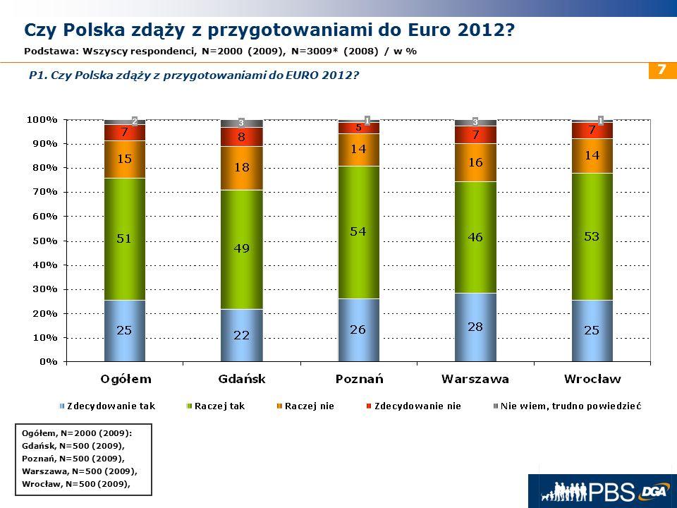 31 maja 2016r. 7 Ogółem, N=2000 (2009): Gdańsk, N=500 (2009), Poznań, N=500 (2009), Warszawa, N=500 (2009), Wrocław, N=500 (2009), Czy Polska zdąży z